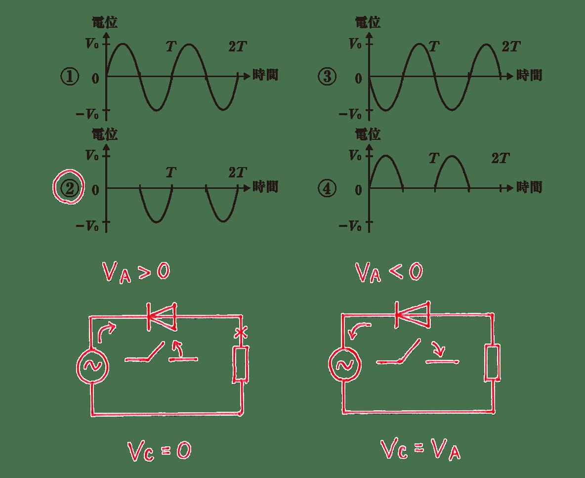 高校物理 電磁気66 練習 選択肢4つ 赤字の書き込みあり