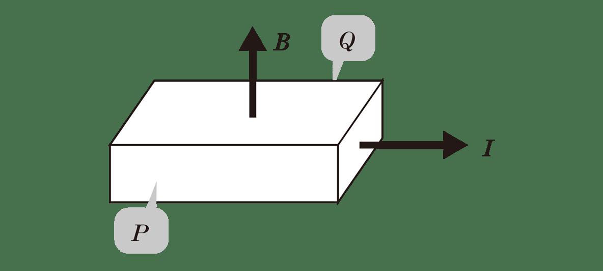 高校物理 電磁気67 ポイント1 上の図