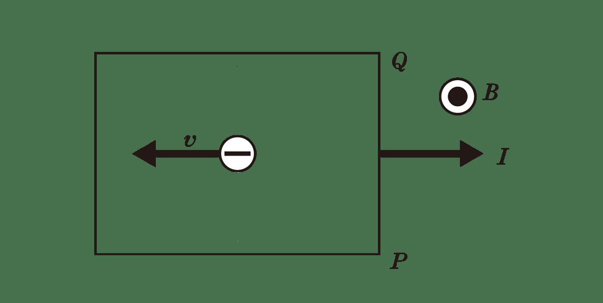 高校物理 電磁気67 ポイント1 下の図 +と―全てカット 四角の中は、-の電子とvの矢印のみあり