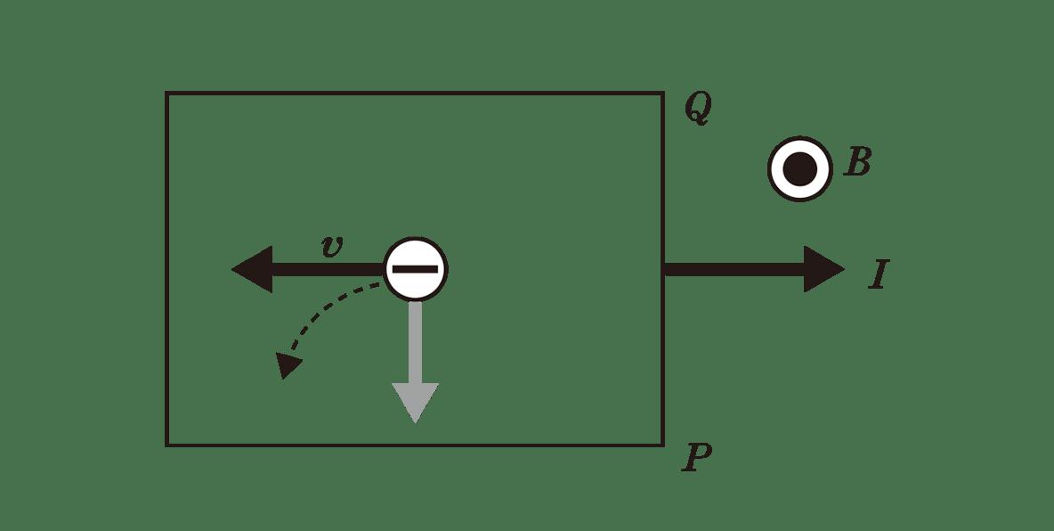 高校物理 電磁気67 ポイント1 下の図 image03に-電子から下向きの矢印と、点線の放物矢印がくわわる