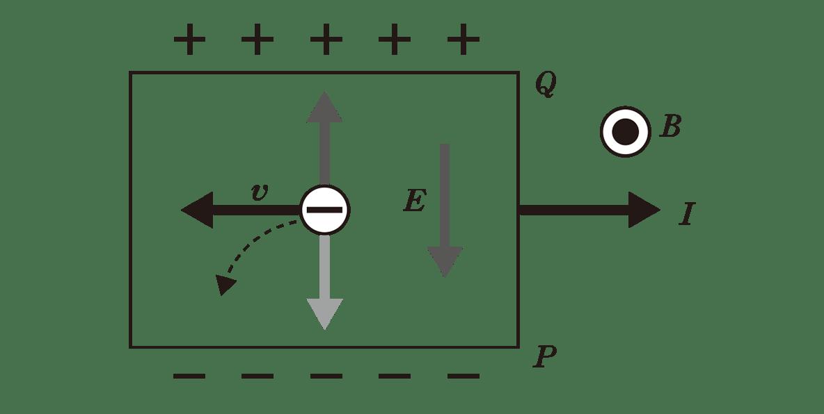 高校物理 電磁気67 ポイント1 下の図