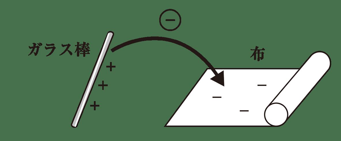 高校物理 電磁気1 ポイント1 図
