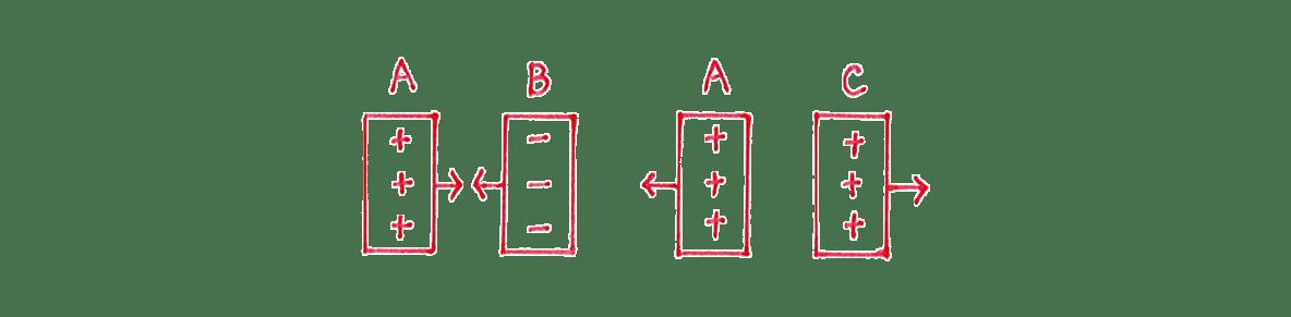 高校物理 電磁気1 練習1 手書き図のうち左2つ分
