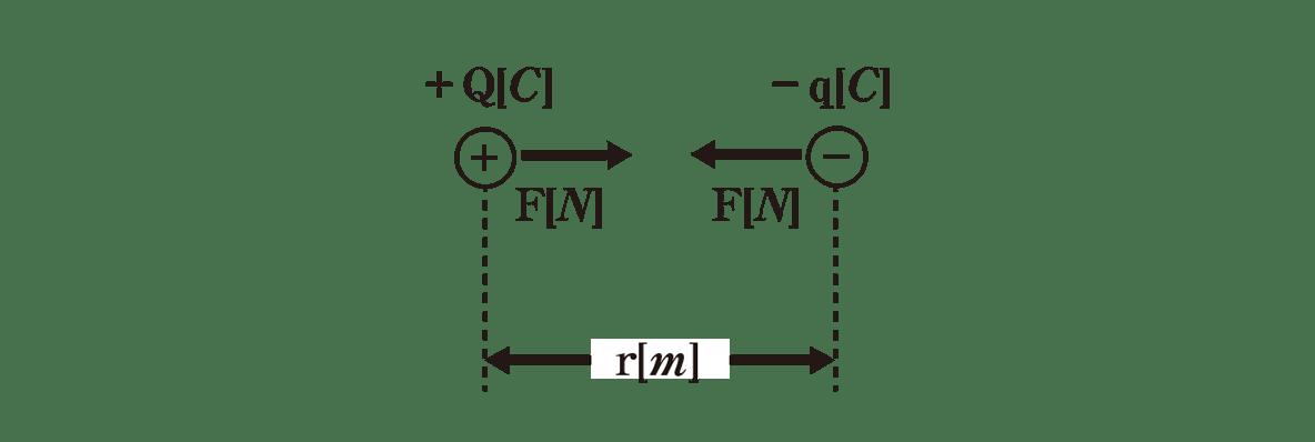 高校物理 電磁気2 ポイント1 左の図