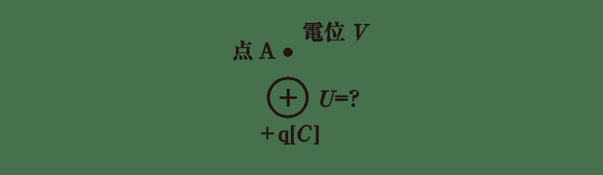 高校物理 電磁気3 ポイント2 右の図(ベクトルFよりも右側)