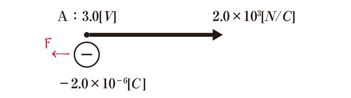 高校物理 電磁気3 練習 赤入りの図