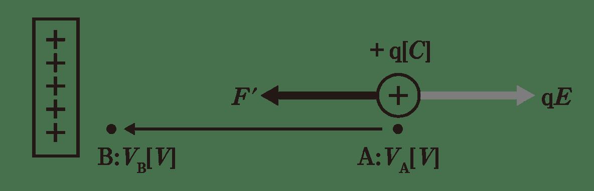 高校物理 電磁気4 図