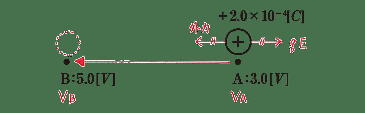 高校物理 電磁気4 練習 図 赤字の書き込みすべてあり
