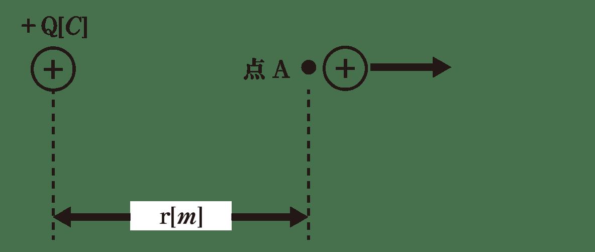 高校物理 電磁気5 ポイント1 図 点Oとr=∞をカット