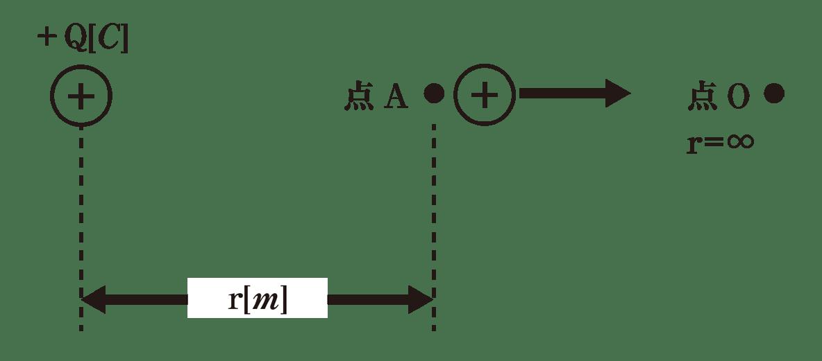 高校物理 電磁気5 ポイント1 図