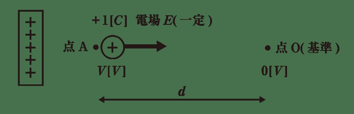 高校物理 電磁気7 ポイント1 図