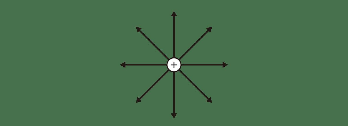 高校物理 電磁気8 ポイント1 左の図