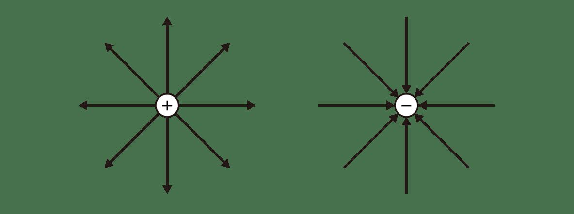 高校物理 電磁気8 ポイント1 2つの図
