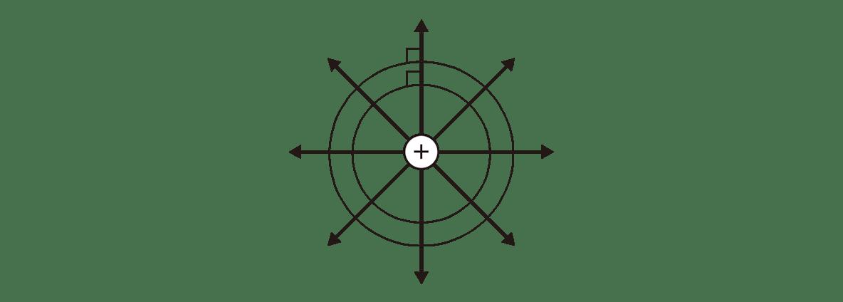 高校物理 電磁気8 ポイント2 図