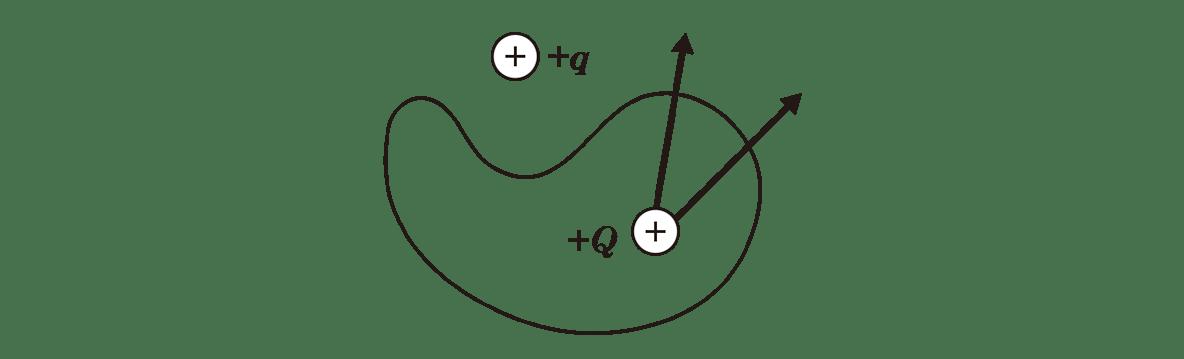 高校物理 電磁気9 ポイント2 図