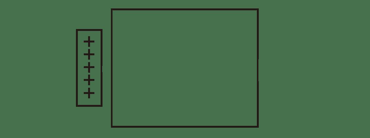 高校物理 電磁気10 ポイント1 図 横長の長方形の中全てカット 矢印Eカット