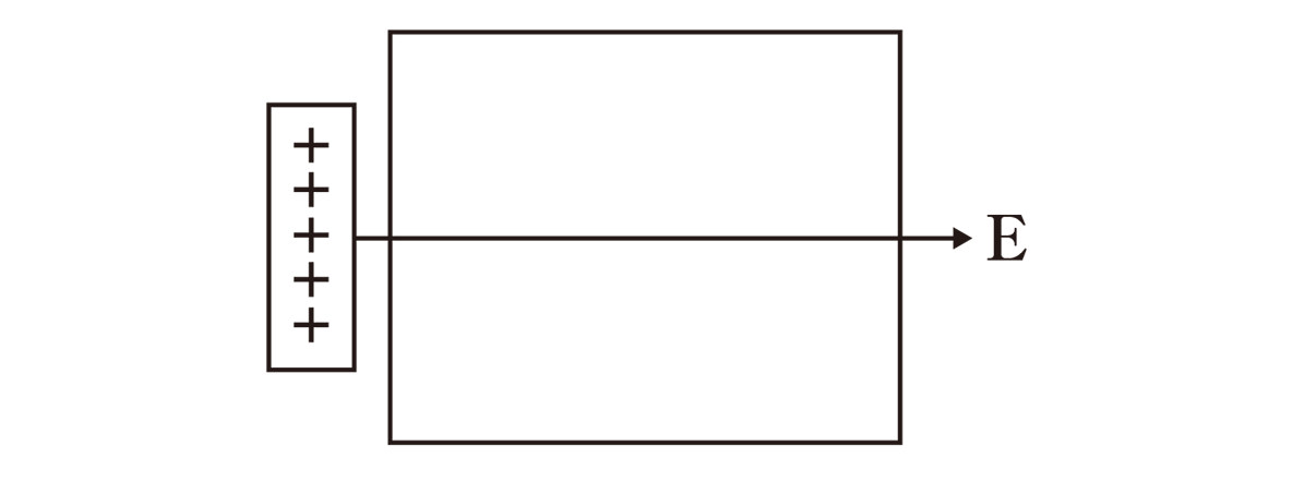 高校物理 電磁気10 ポイント1 図 image02の状態から矢印E追加