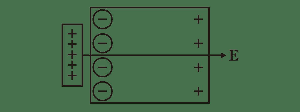 高校物理 電磁気10 ポイント1 図 点線の矢印だけカット