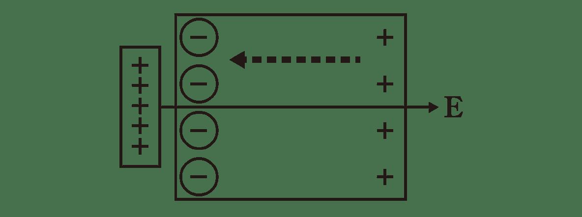 高校物理 電磁気10 ポイント1 図