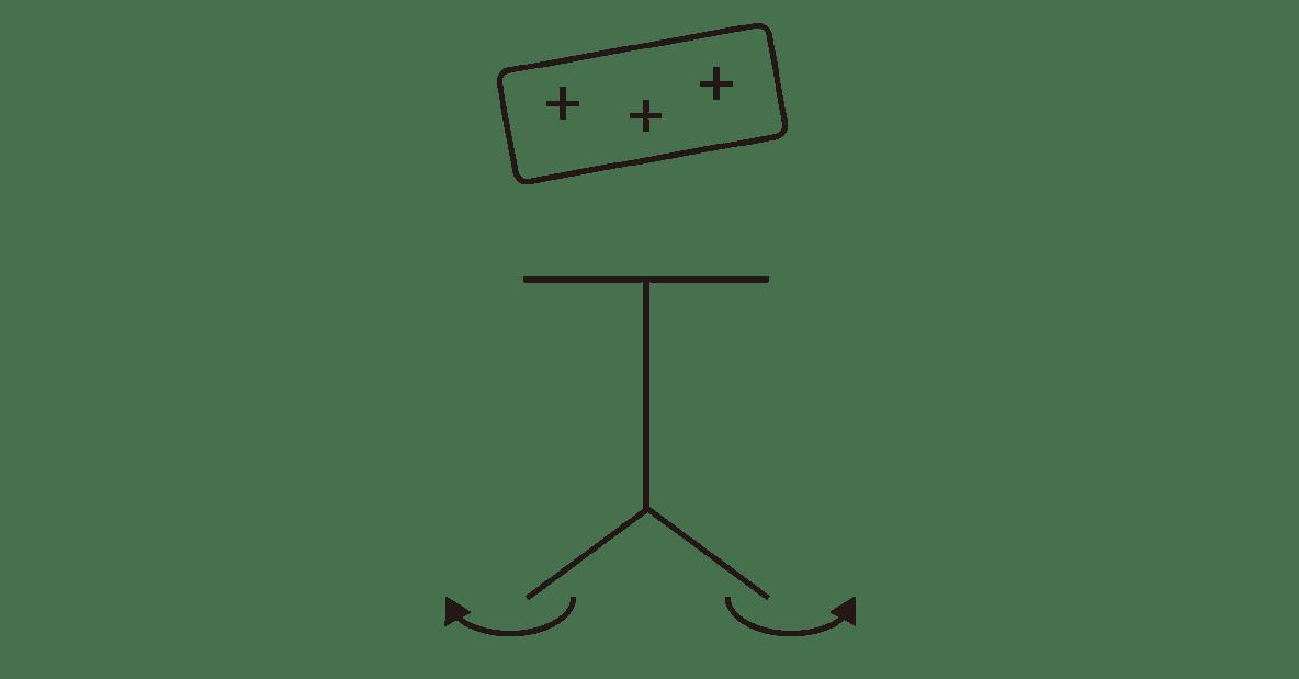 高校物理 電磁気10 ポイント2 右の図 下の物体の方のプラスとマイナスをカット 丸囲みしたマイナス電子と矢印もカット