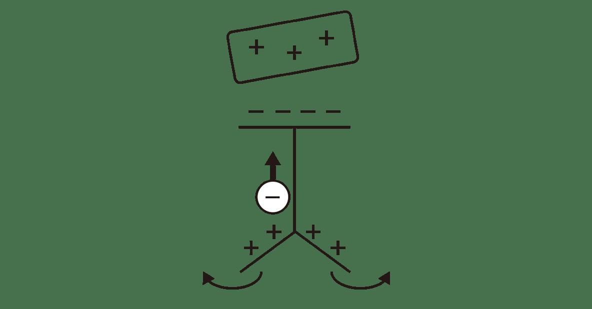 高校物理 電磁気10 ポイント2 右の図
