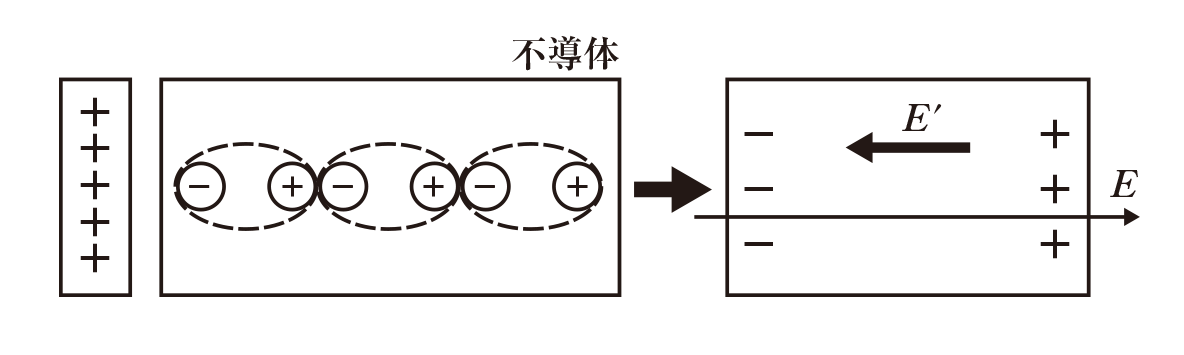 高校物理 電磁気11 ポイント1 真ん中の矢印より左の図 点線ではないほうの丸囲み2つは外す