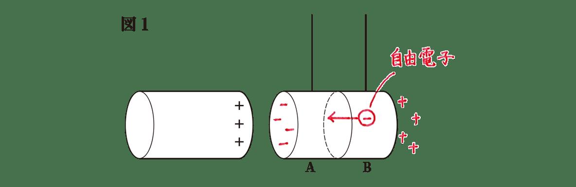 高校物理 電磁気11 練習 図1 赤字の書き込みあり