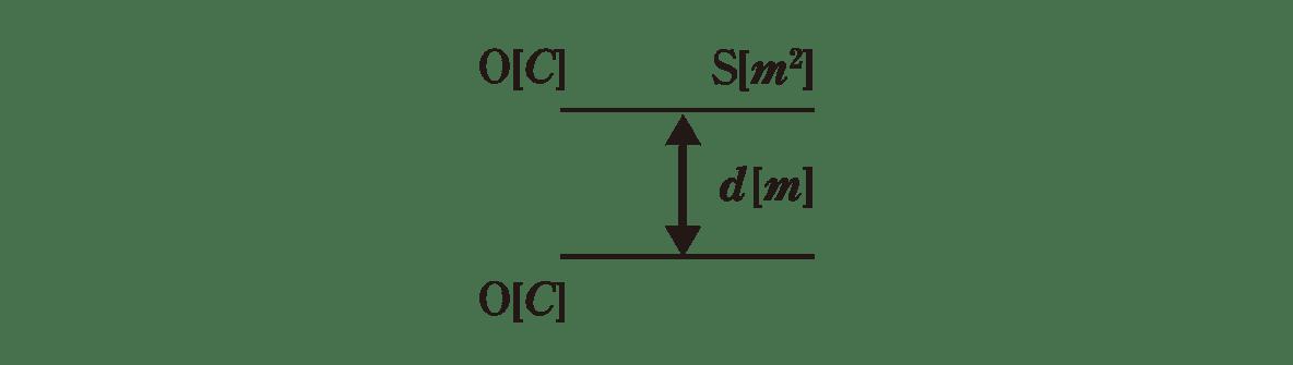 高校物理 電磁気12 ポイント1 左の図 +と、+の矢印カット