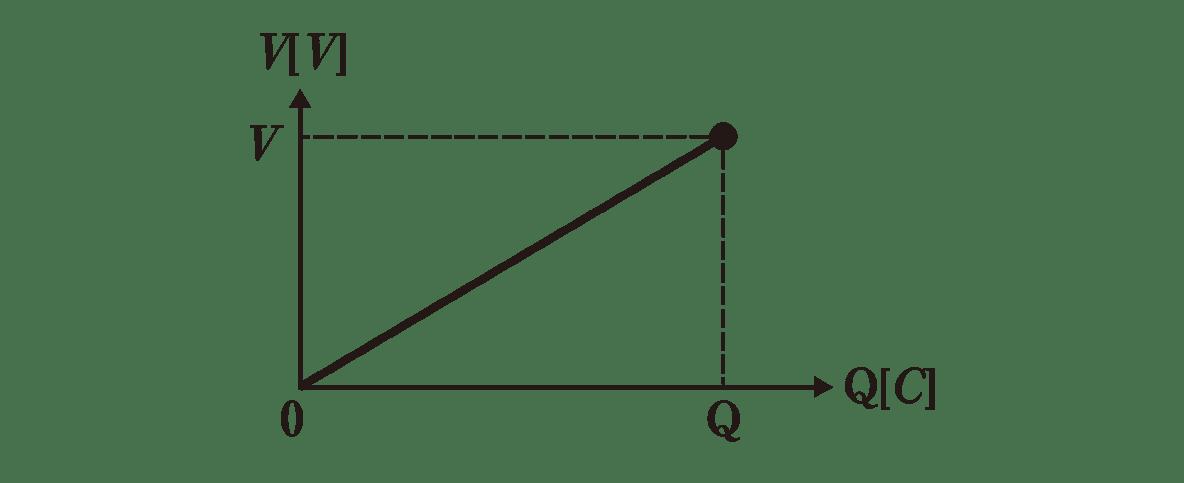 高校物理 電磁気14 ポイント1 図