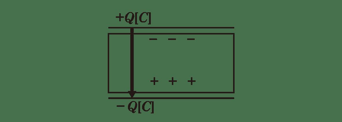 高校物理 電磁気16 ポイント1 右の図 点線の矢印のみカット