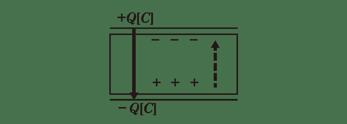 高校物理 電磁気16 ポイント1 右の図