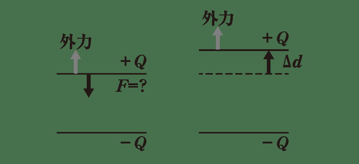 高校物理 電磁気20 ポイント1 2つの図