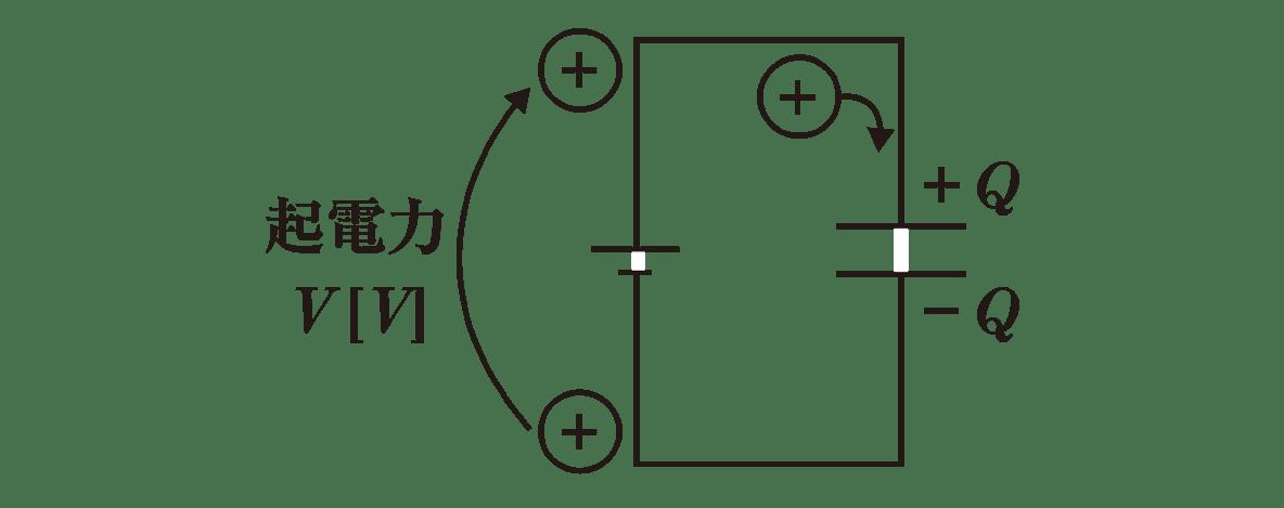 高校物理 電磁気21 ポイント1 図
