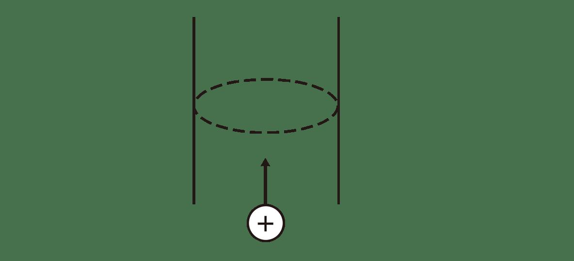 高校物理 電磁気22 ポイント1 左の図 矢印Iカット
