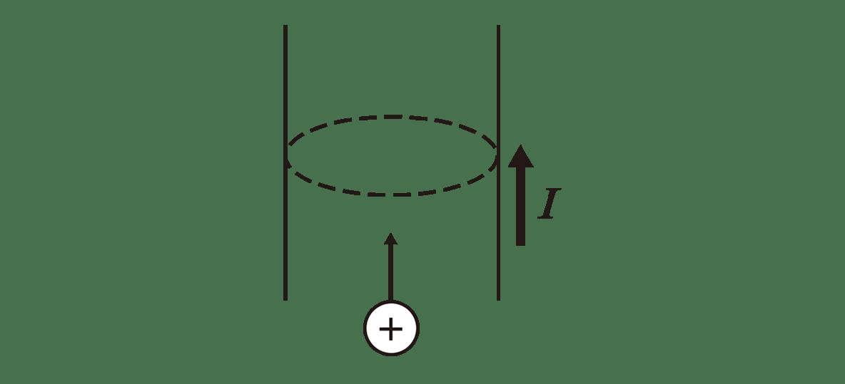 高校物理 電磁気22 ポイント1 左の図