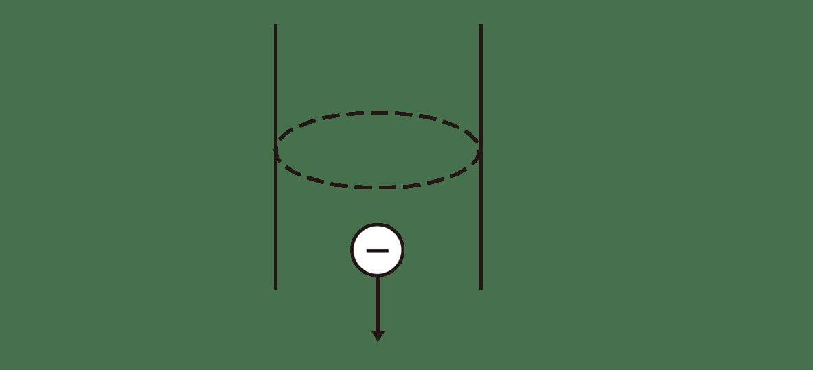 高校物理 電磁気22 ポイント1 右の図 矢印Iカット