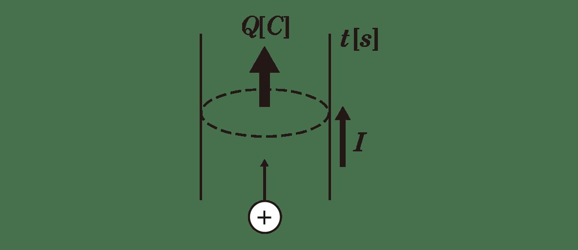 高校物理 電磁気22 ポイント2 図