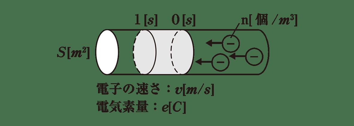 高校物理 電磁気25 ポイント1 図と図の下側1−2行目
