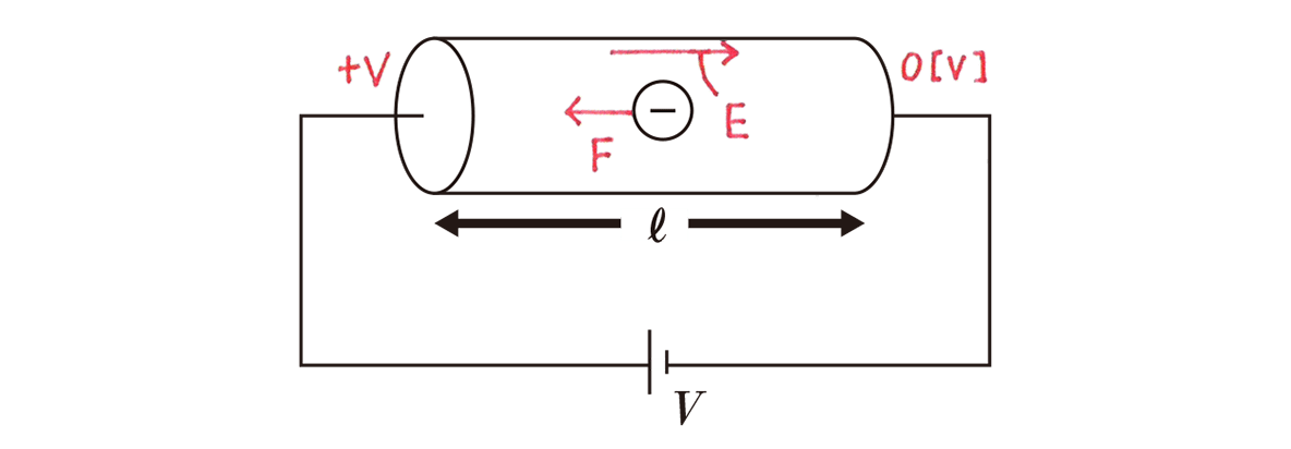 高校物理 電磁気25 練習 図 赤字の書き込みあり Eのあとの「=V/ℓ」