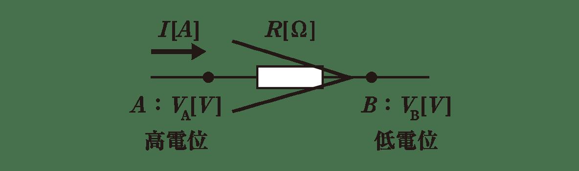 高校物理 電磁気31 ポイント1 図