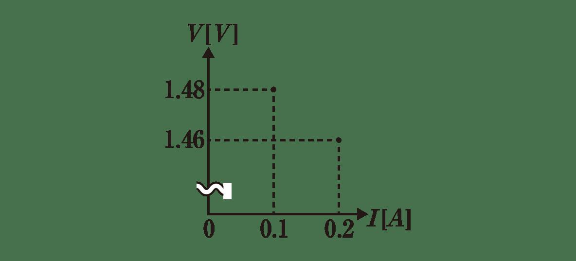 高校物理 電磁気34 練習 グラフ 書き込みなし