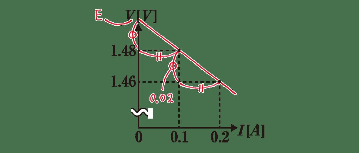 高校物理 電磁気34 練習 グラフ 赤字の書き込みあり