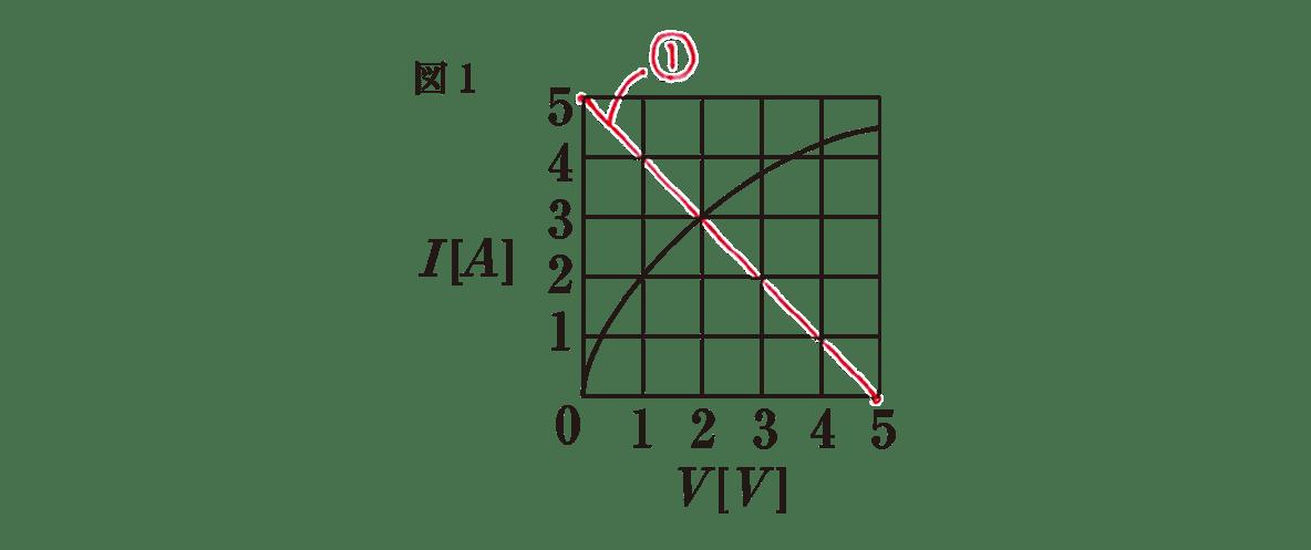 高校物理 電磁気36 練習 図1 赤字の書き込み全てあり