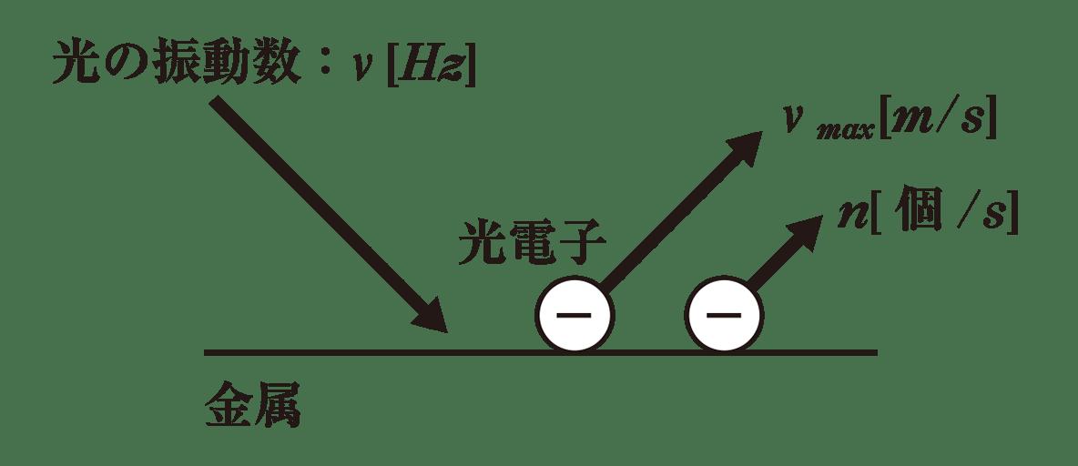 高校物理 原子1 ポイント1 図のみ