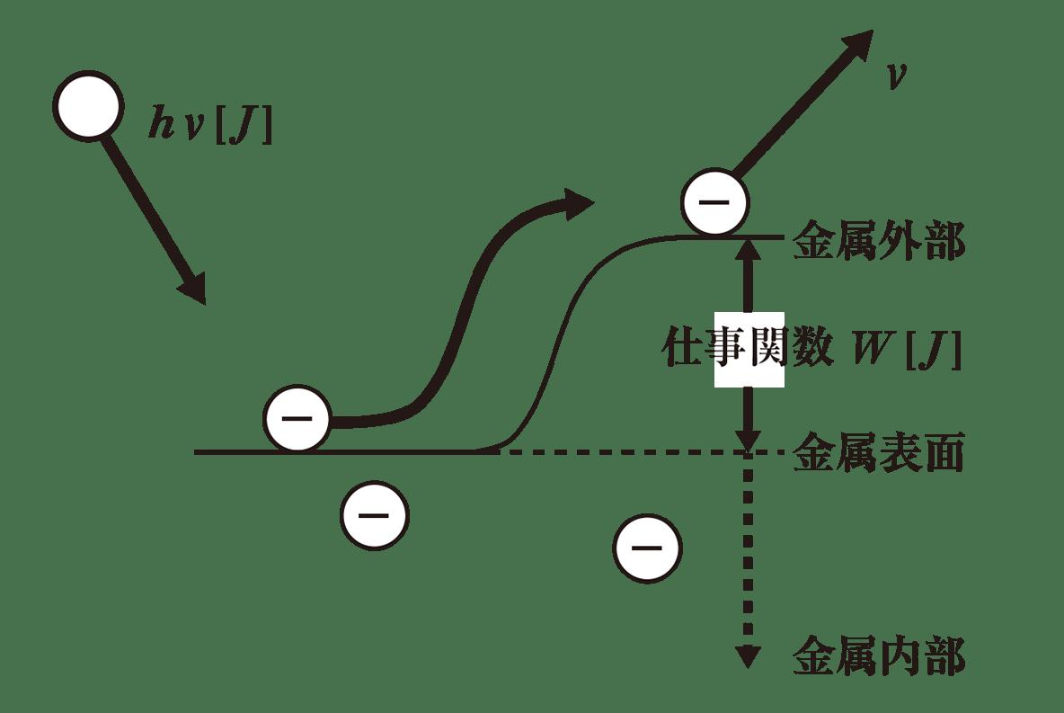 高校物理 原子2 ポイント1 図