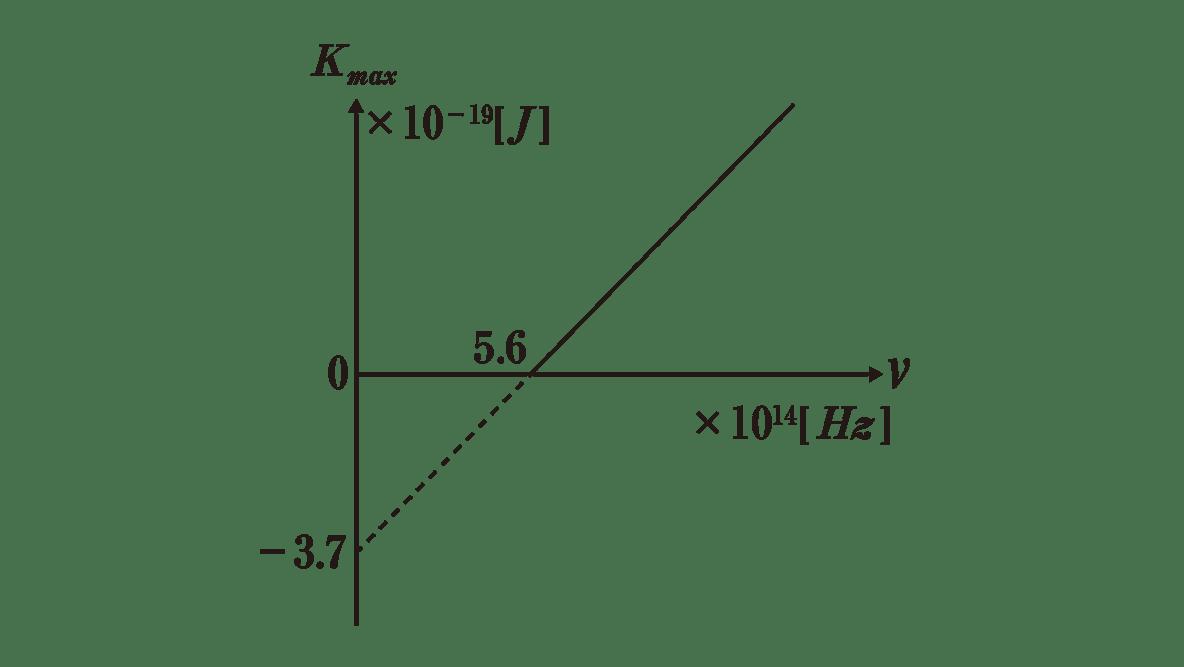 高校物理 原子2 練習 グラフのみ 書き込みなし