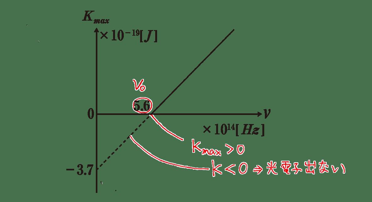 高校物理 原子2 練習 図 赤字の書き込み全てあり