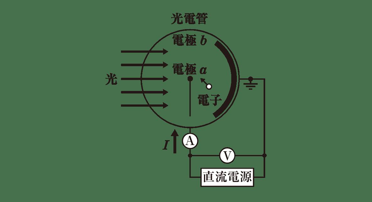 高校物理 原子4 ポイント1 左上の図