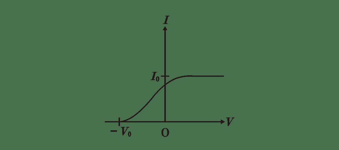 高校物理 原子4 ポイント1 右上のグラフ