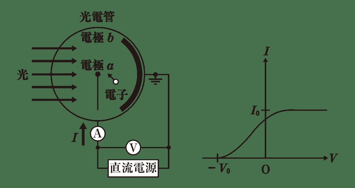 高校物理 原子4 ポイント1 左上の図と右上の図